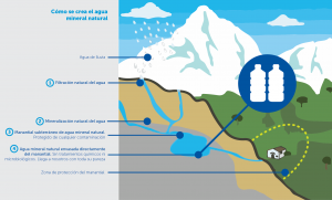 Como se crea el Agua Mineral