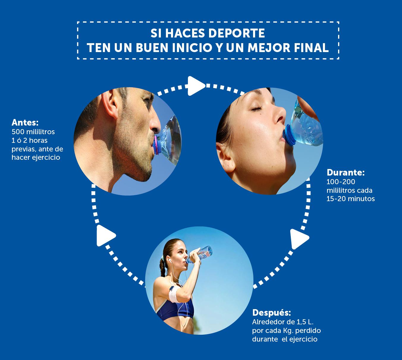 como hidratrarse adecuadamente cuando hacemos ejercicio