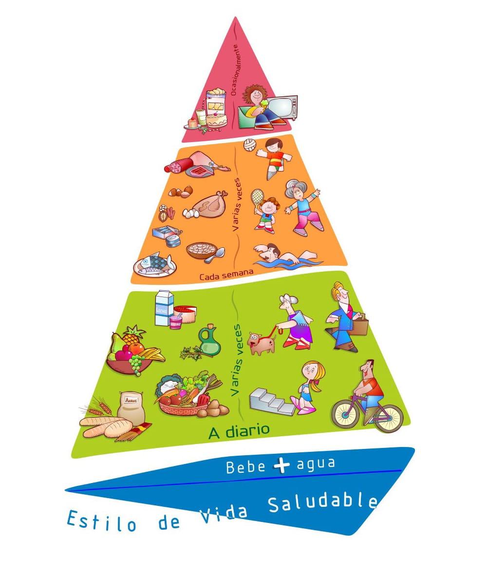 Pirámide NAOS sobre estilos de vida saludables (Agencia Española de Seguridad Alimentaria y Nutrición)