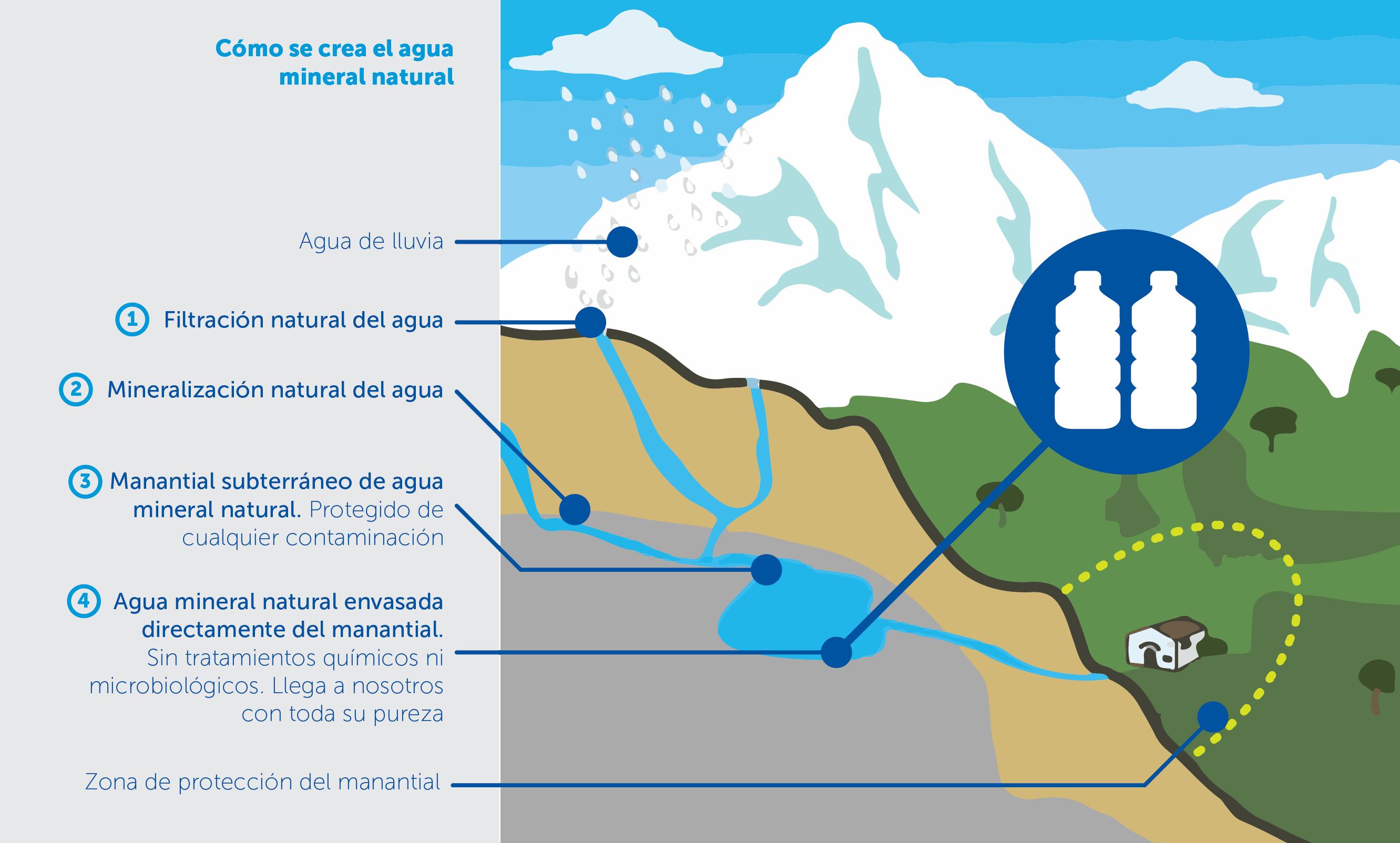 pureza original - Instituto de Investigación Agua y Salud
